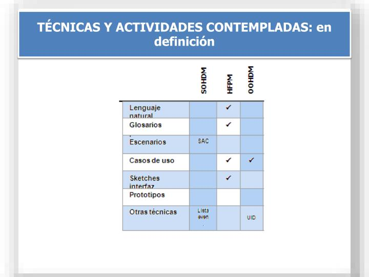 TÉCNICAS Y ACTIVIDADES CONTEMPLADAS: en definición