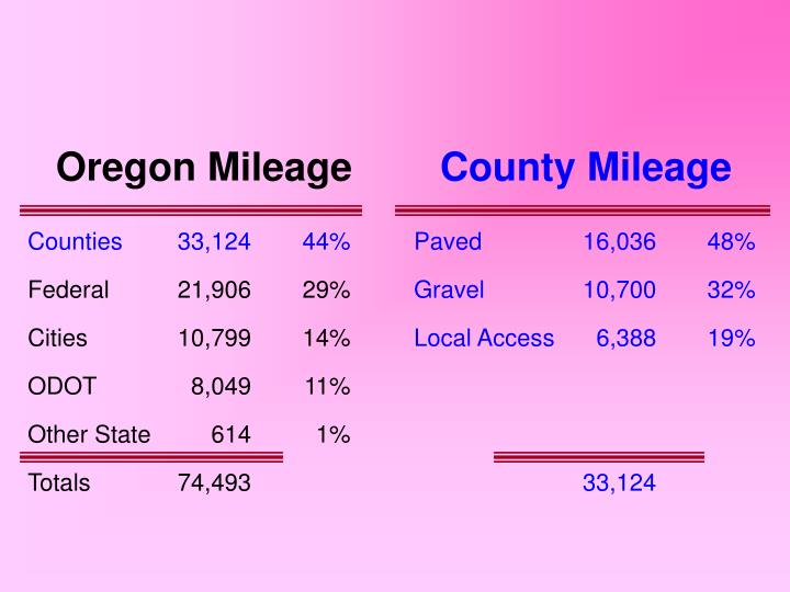 Oregon Mileage