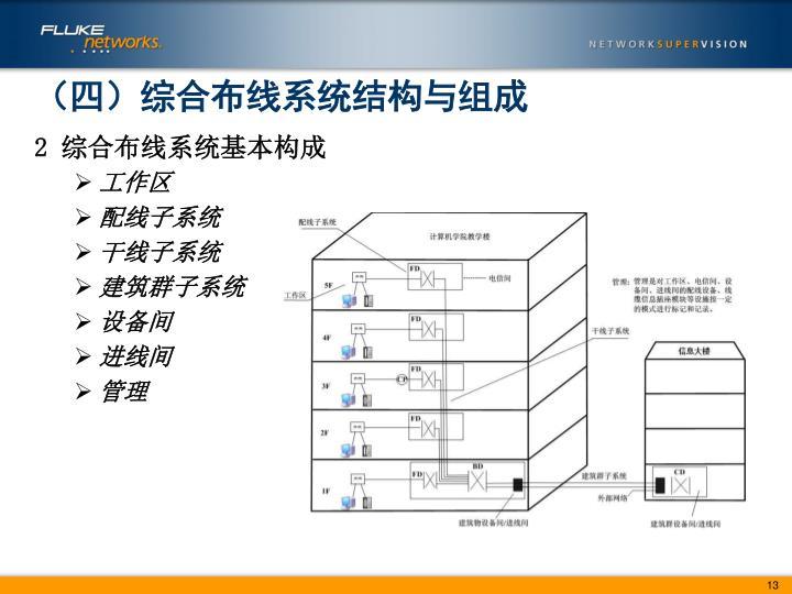 (四)综合布线系统结构与组成
