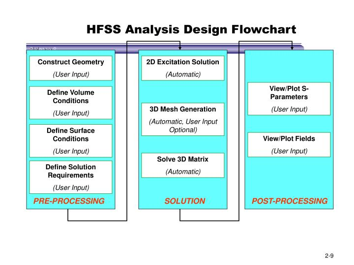 HFSS Analysis Design Flowchart