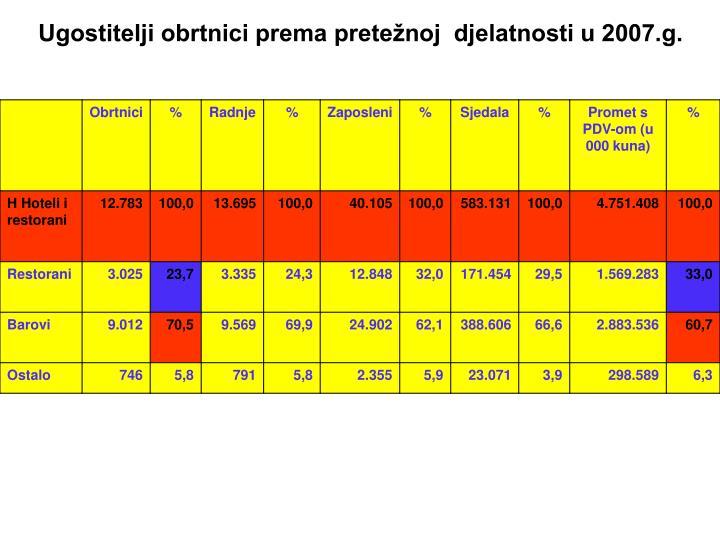Ugostitelji obrtnici prema pretežnoj  djelatnosti u 2007.g.