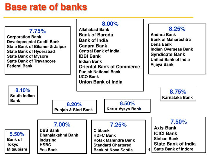 Base rate of banks