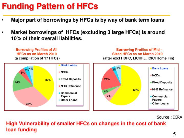 Funding Pattern of HFCs