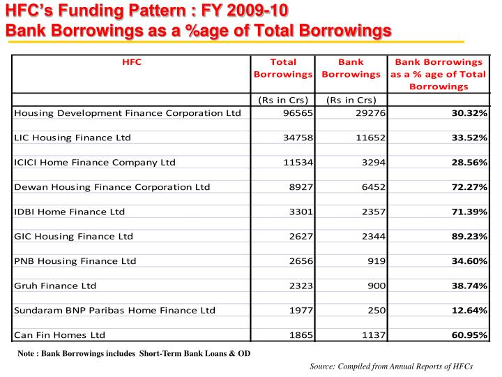 HFC's Funding Pattern : FY 2009-10