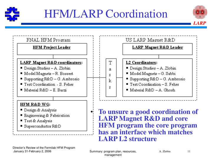 HFM/LARP Coordination