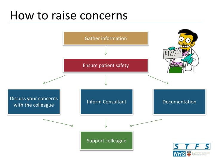 How to raise concerns