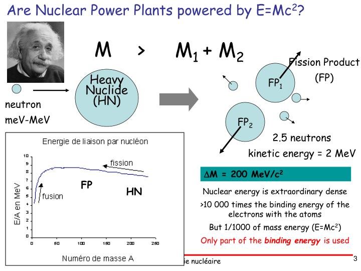 Are Nuclear Power Plants powered by E=Mc