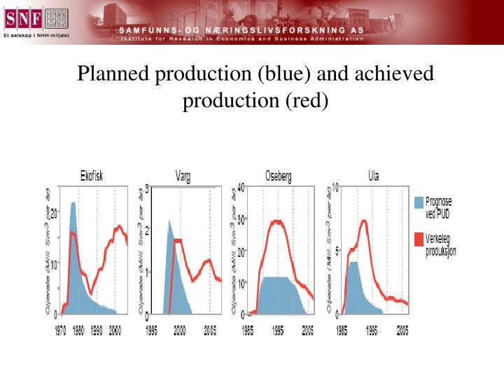 Planned production (blue) and achieved production (red)