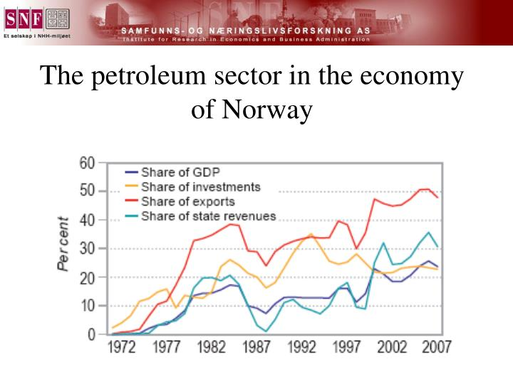The petroleum sector in the economy of Norway
