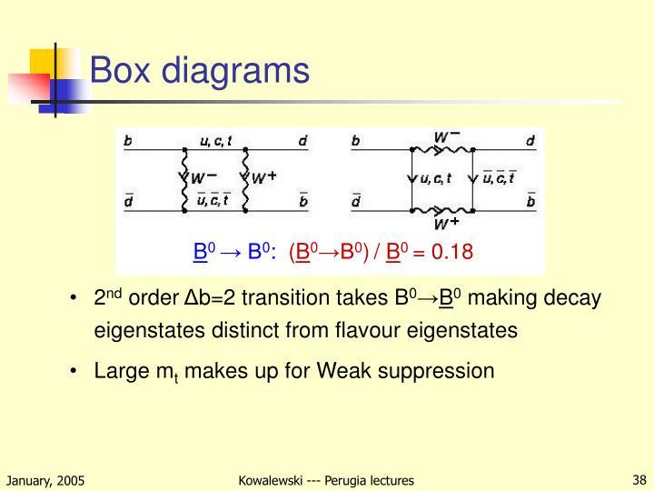 Box diagrams