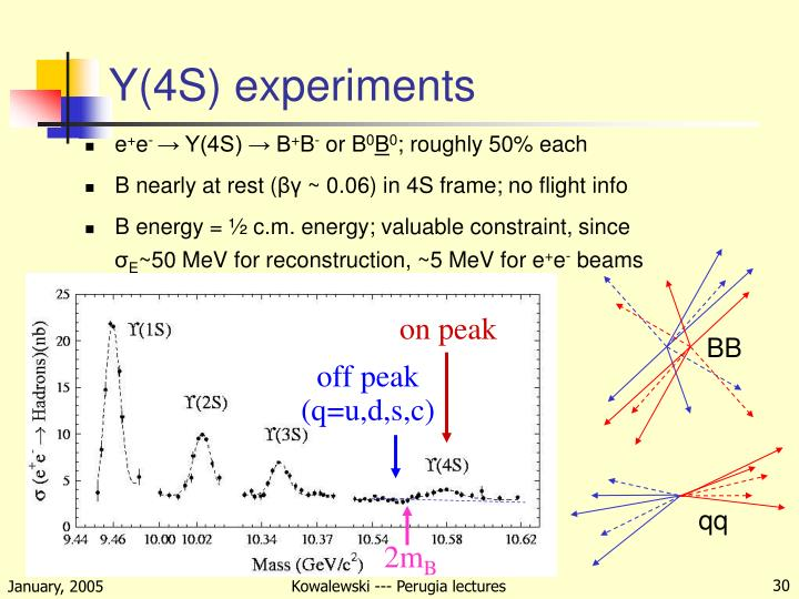 Y(4S) experiments