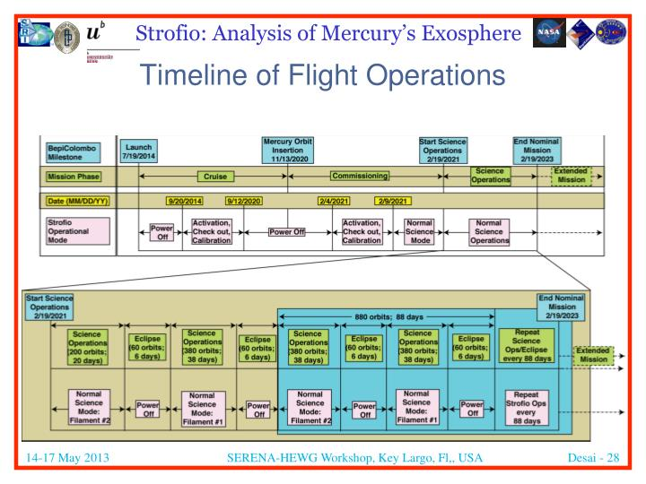 Timeline of Flight Operations
