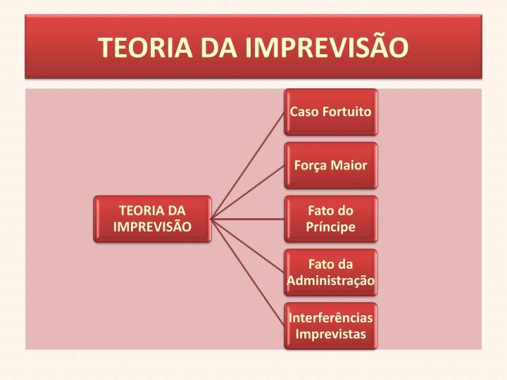 TEORIA DA IMPREVISÃO
