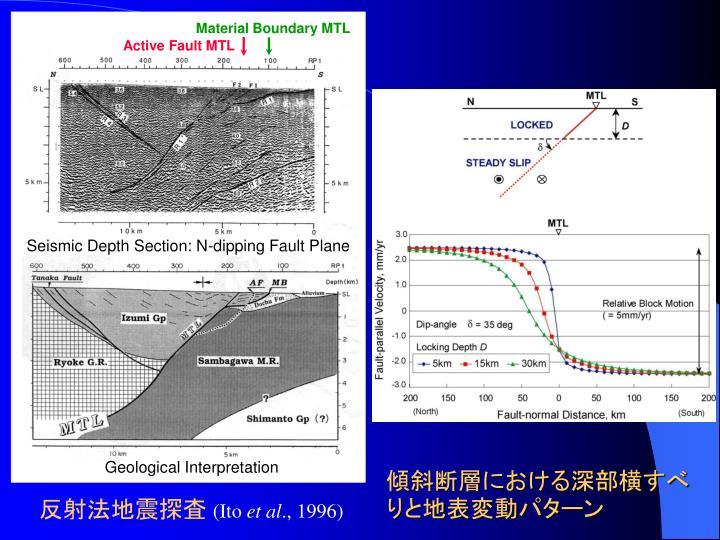 傾斜断層における深部横すべりと地表変動パターン