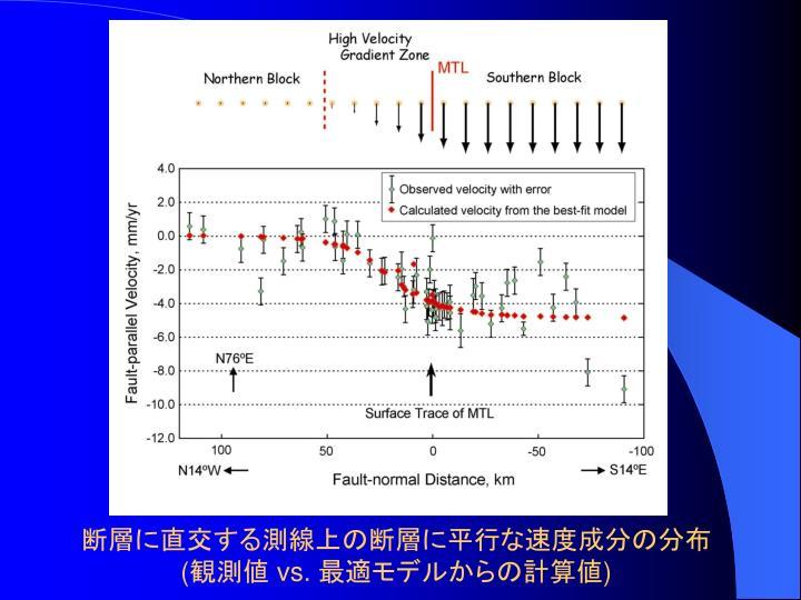 断層に直交する測線上の断層に平行な速度成分の分布