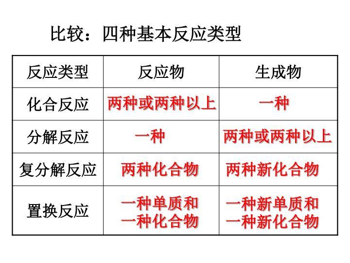 比较:四种基本反应类型