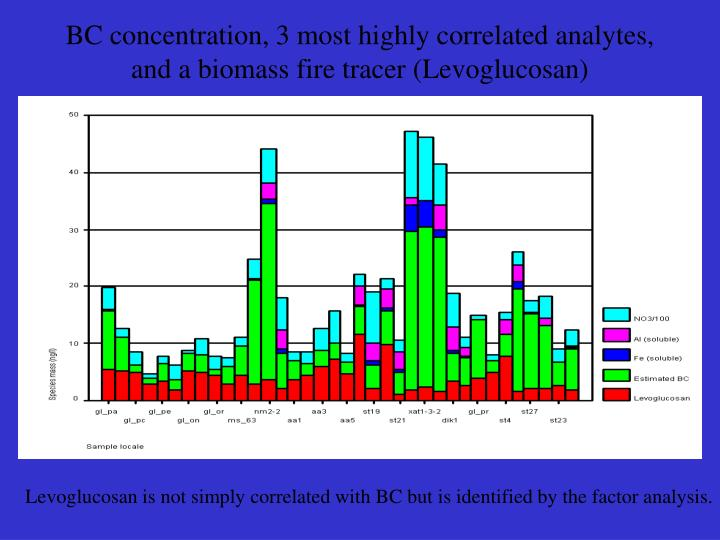 BC concentration, 3 most highly correlated analytes, and a biomass fire tracer (Levoglucosan)