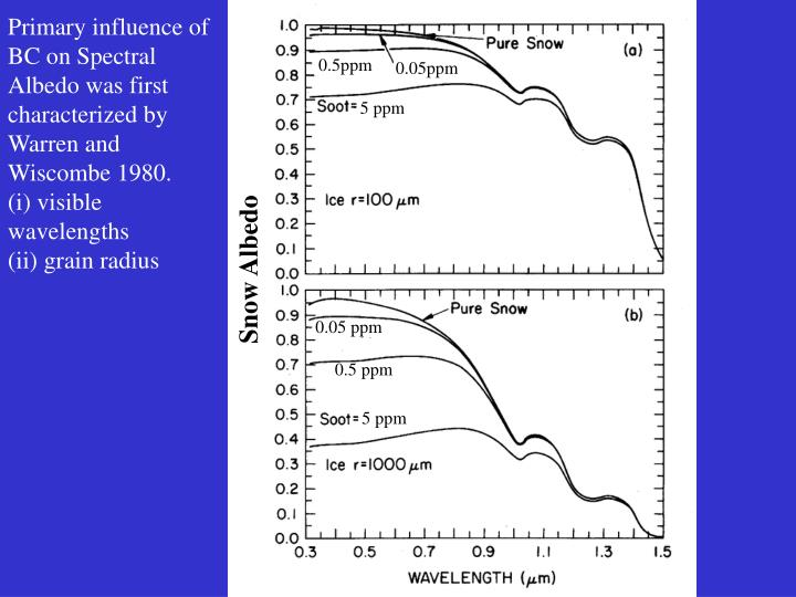 Primary influence of BC on Spectral Albedo was first  characterized by Warren and Wiscombe 1980.