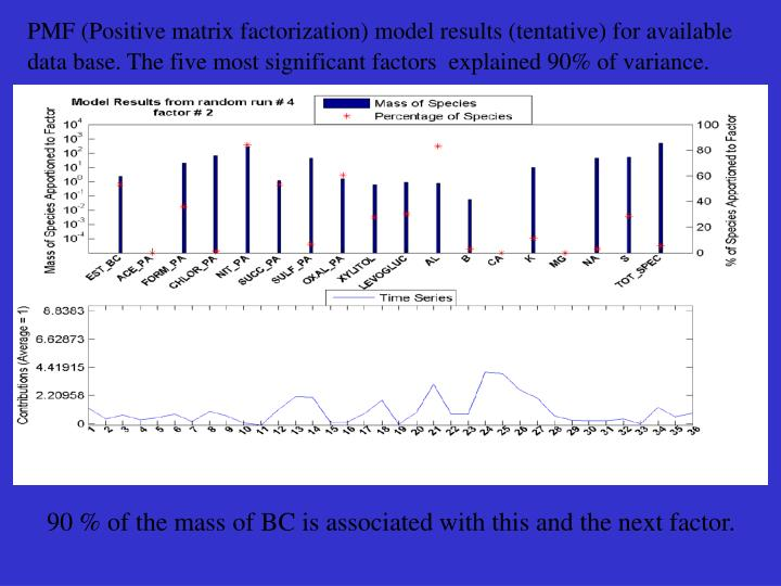 PMF (Positive matrix factorization) model results (