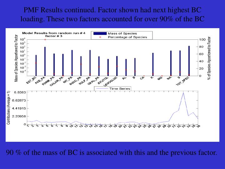 PMF Results continued. Factor shown had next highest BC loading. These two factors accounted for over 90% of the BC