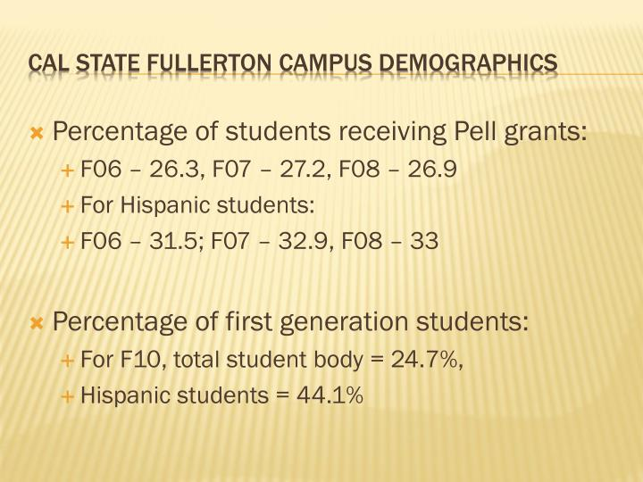 Percentage of students receiving Pell grants: