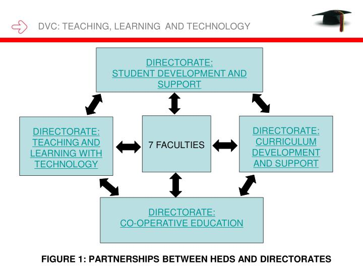 DVC: TEACHING, LEARNING  AND TECHNOLOGY