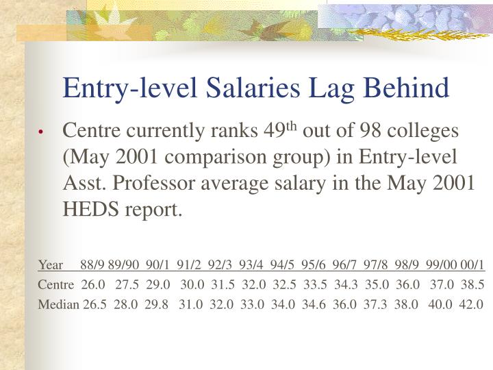 Entry-level Salaries Lag Behind