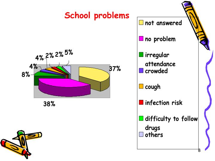School problems