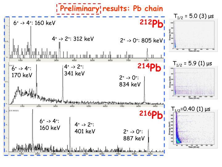 Preliminary results: Pb chain