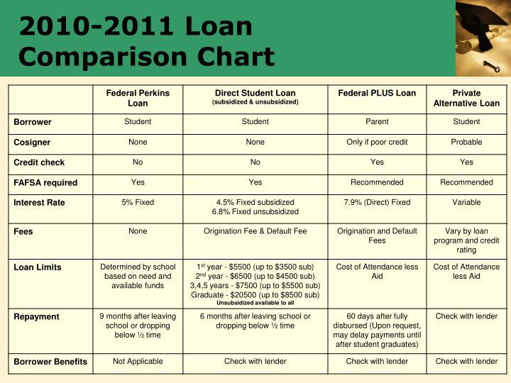 2010-2011 Loan Comparison Chart