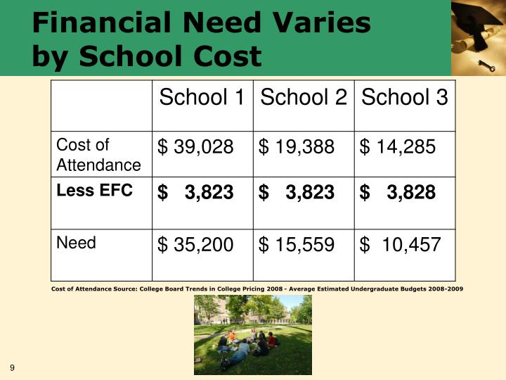Financial Need Varies by School Cost