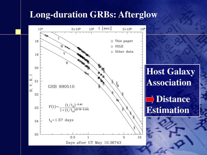 Long-duration GRBs: Afterglow