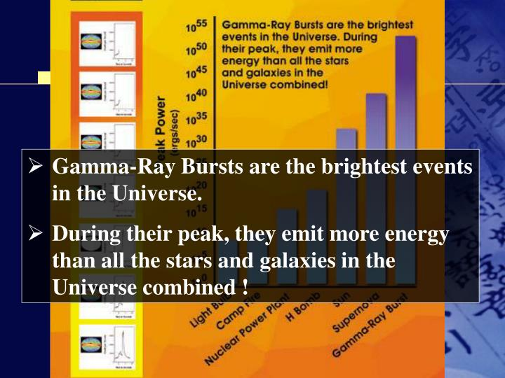 Gamma-Ray Bursts are the brightest events in the Universe.