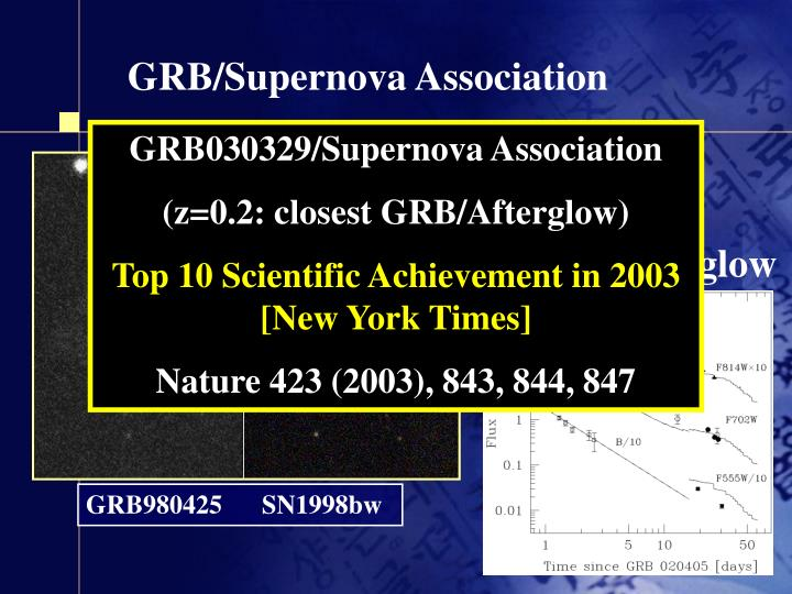 GRB/Supernova Association