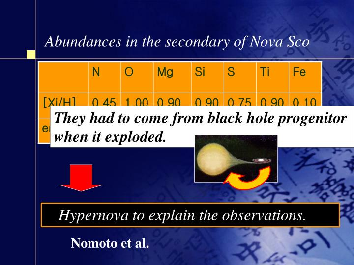 Abundances in the secondary of Nova Sco