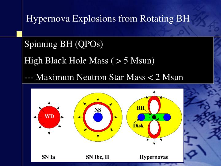 Hypernova Explosions from Rotating BH