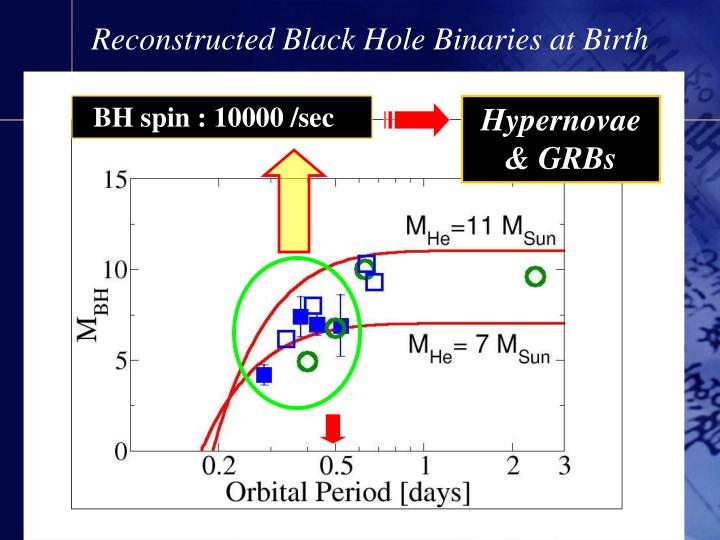 Reconstructed Black Hole Binaries at Birth