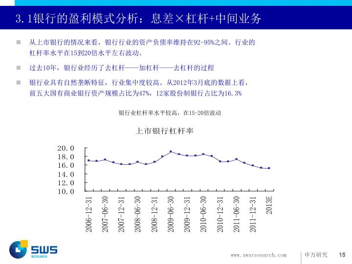 3.1银行的盈利模式分析:息差×杠杆+中间业务