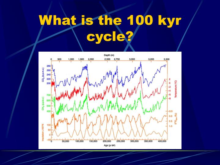 What is the 100 kyr cycle?