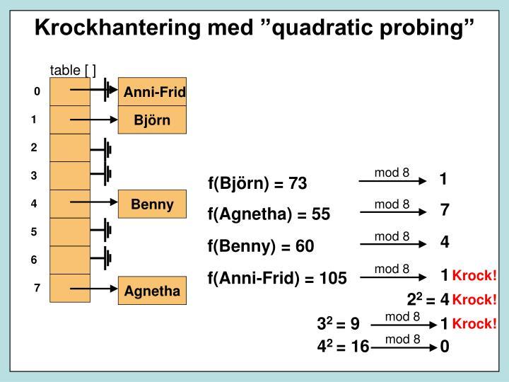 "Krockhantering med ""quadratic probing"""