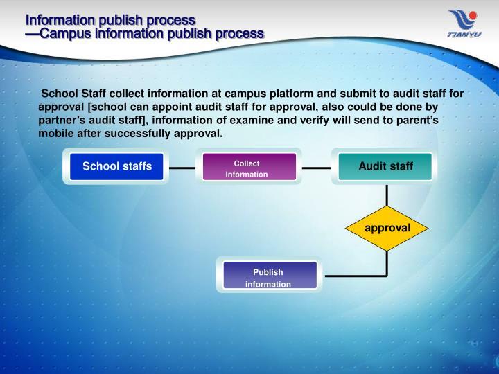 Information publish process