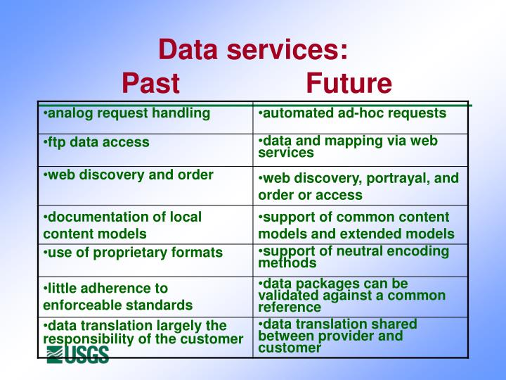 Data services: