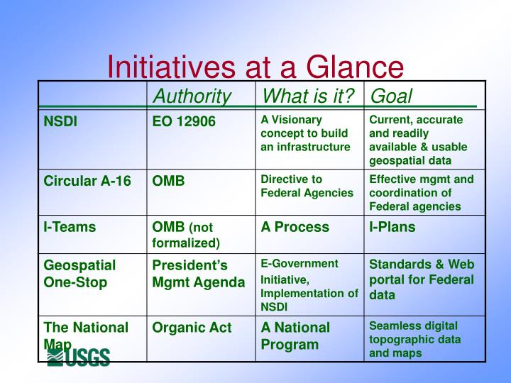 Initiatives at a Glance
