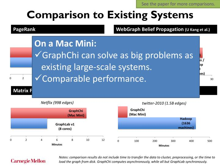 See the paper for more comparisons.