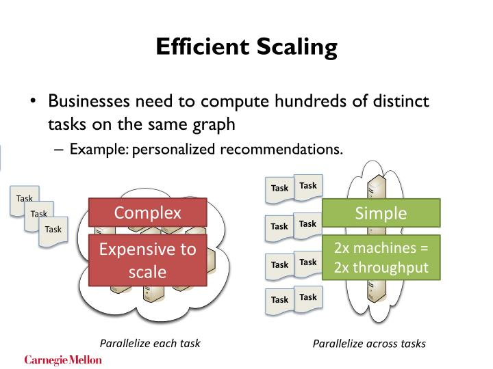 Efficient Scaling