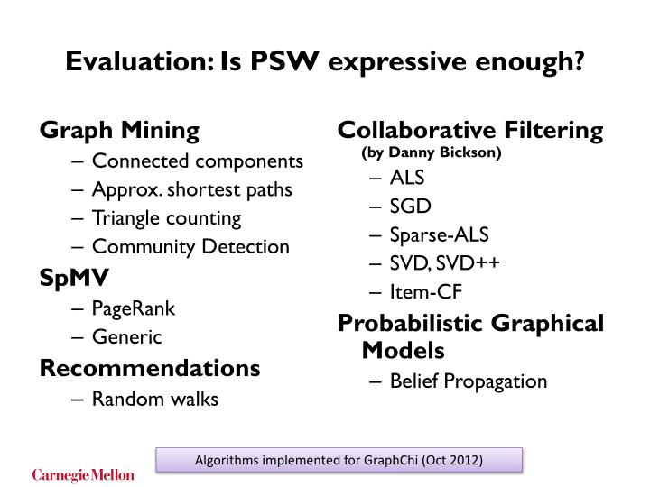 Evaluation: Is PSW expressive enough?
