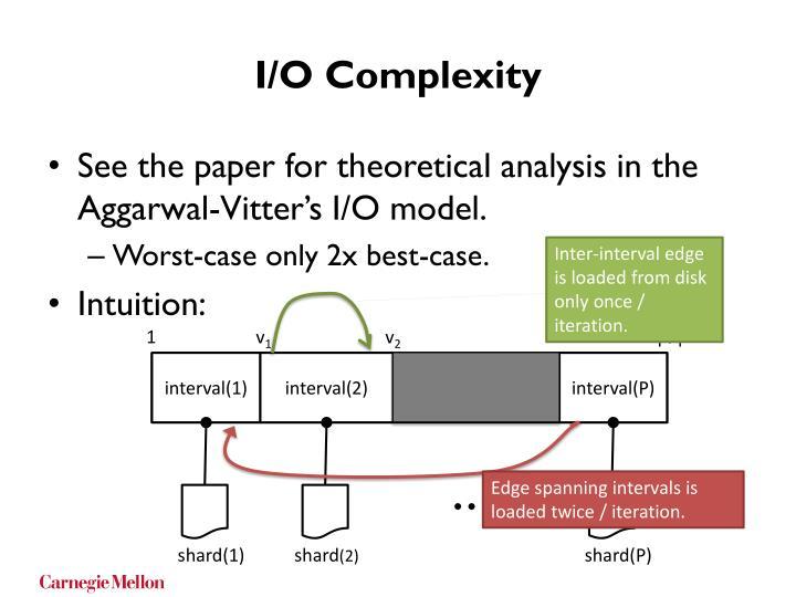 I/O Complexity