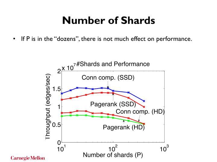 Number of Shards