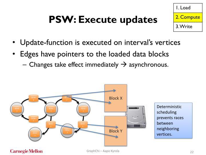 PSW: Execute updates