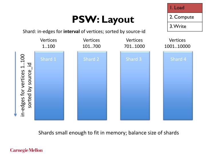 PSW: Layout
